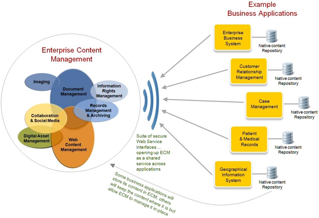 ECM integration with business applications