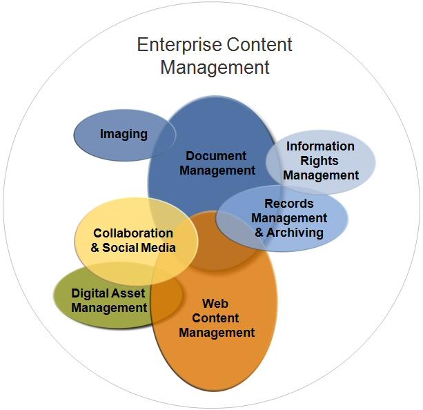 ECM as a commodity The Information Management Pulse