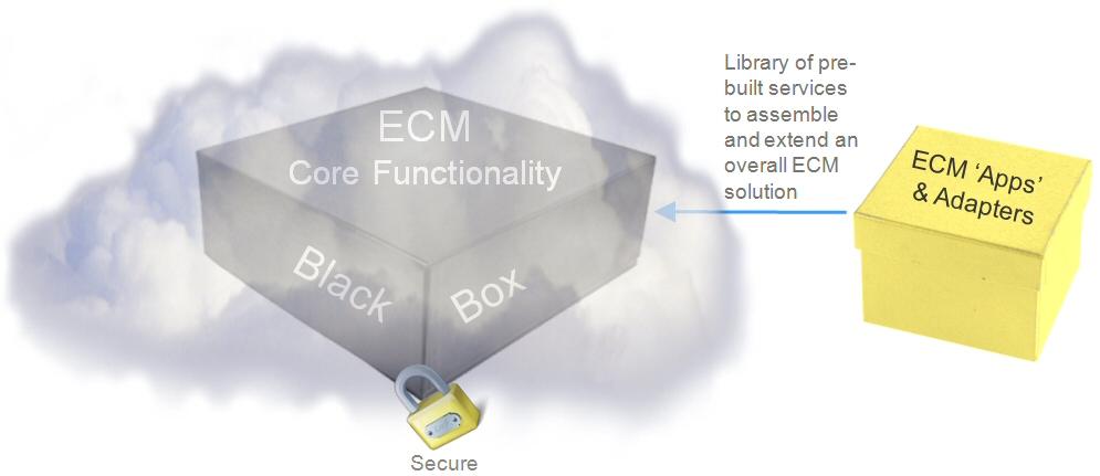 ECM in the cloud