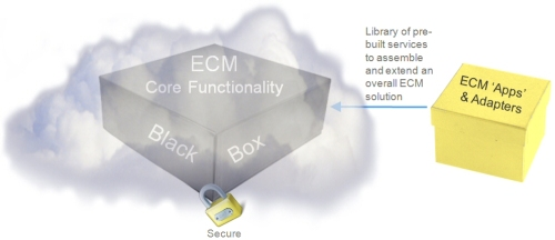 ECM in the cloud
