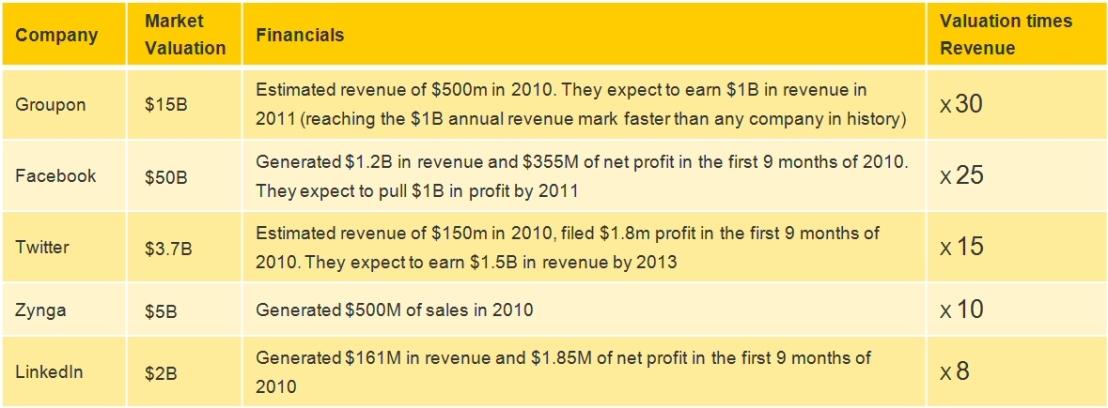 Valuation times Revenue