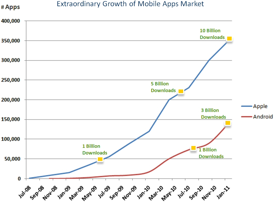 Mobile dating apps market