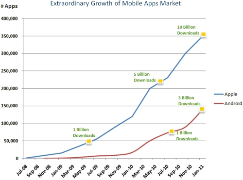 Mobile Apps Market