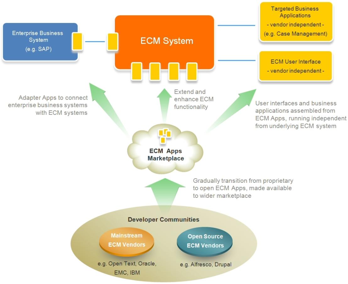ECM Apps impact