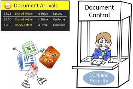 Document Arrivals