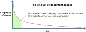 Long tail of document access