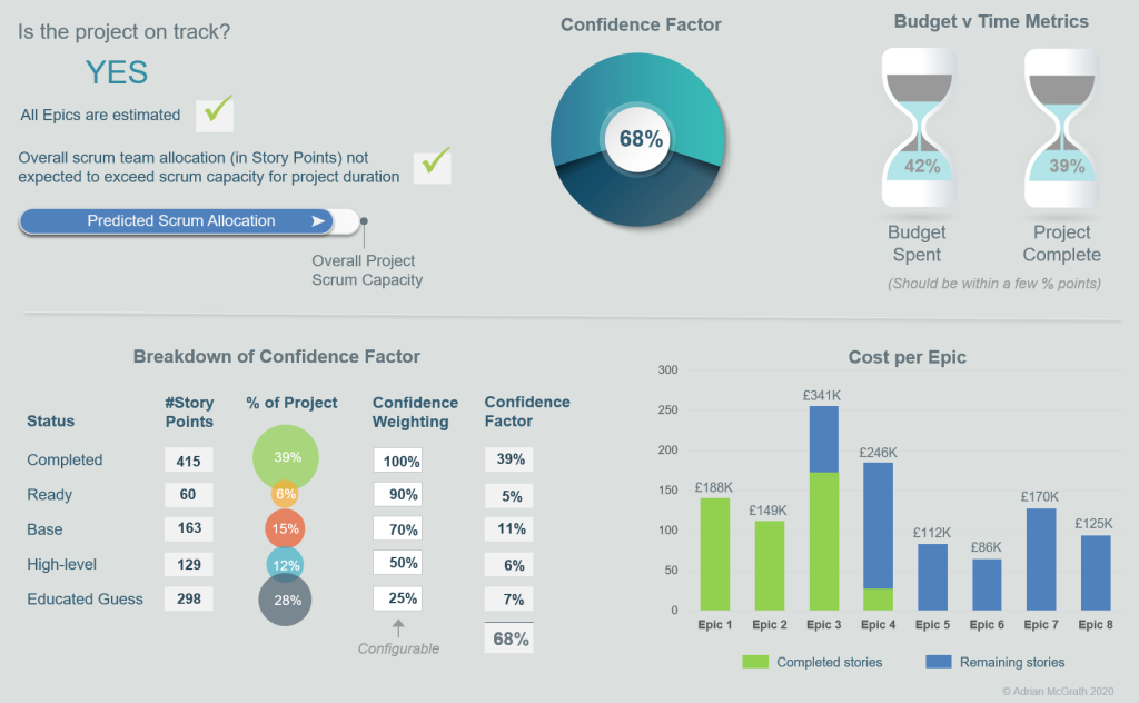 Dashboard for Are We On Track model
