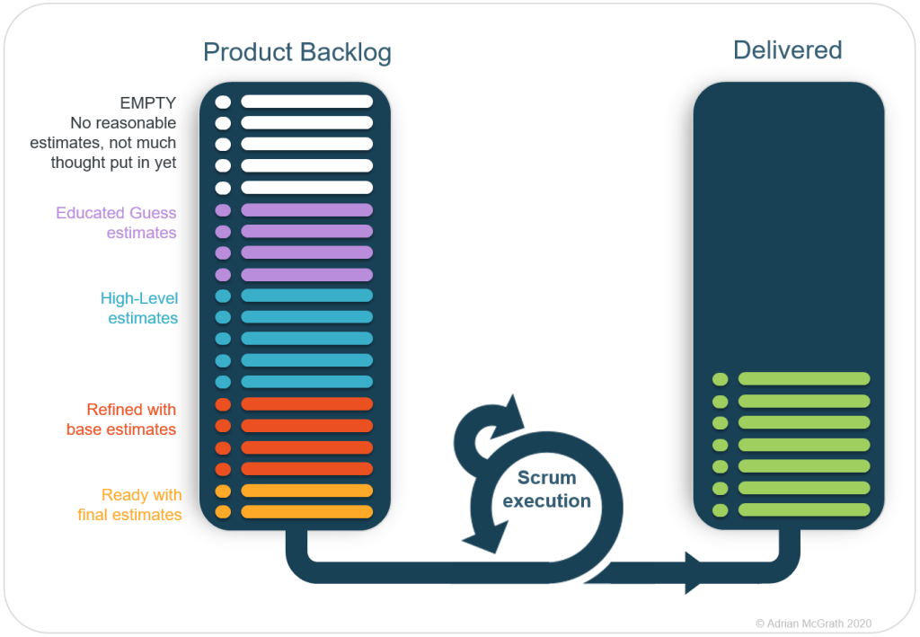 Empty slots in Product Backlog