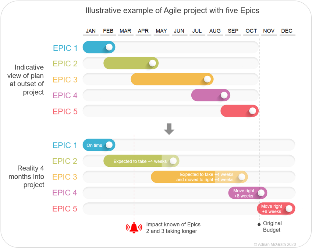 Taking corrective action when Agile projects slip